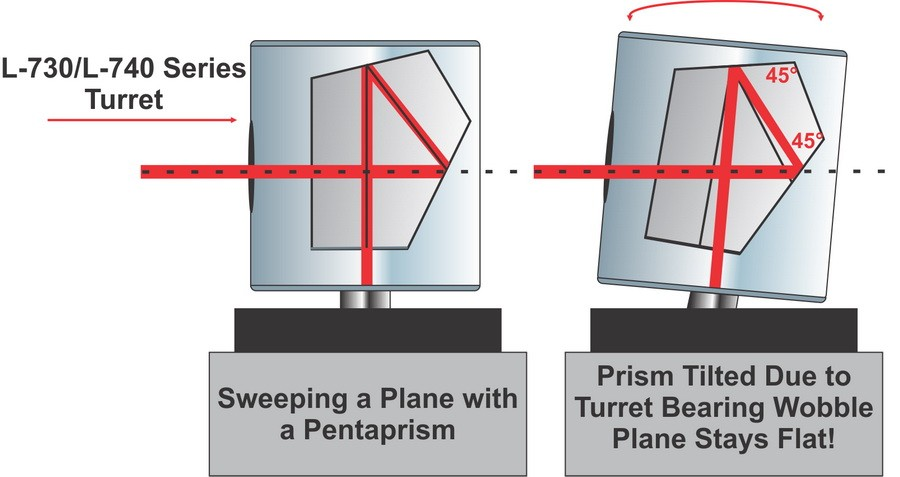 using pentaprism to generate flat laser planes for leveling applications