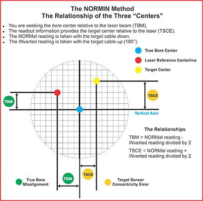 The NORMIN Method : The Relationship of Three Centers - Bore Alignment
