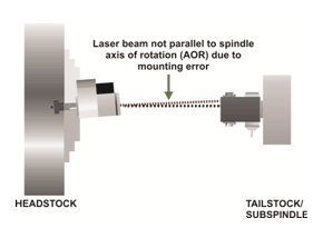 Lathe Spindle Alignment Step2 - Qualify Laser