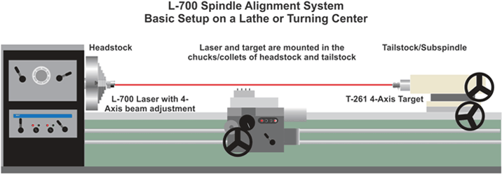 L-700 Spindle Alignemt System Basic Setup on a Lathe or Turning Center