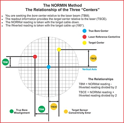 "Extruder Alignment - The NORMIN Method - The Relationship of the Three ""Centers"""